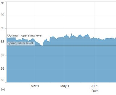 Thumbnail of Beaver Dam Lake levels from 2008 to 2016 interactive chart